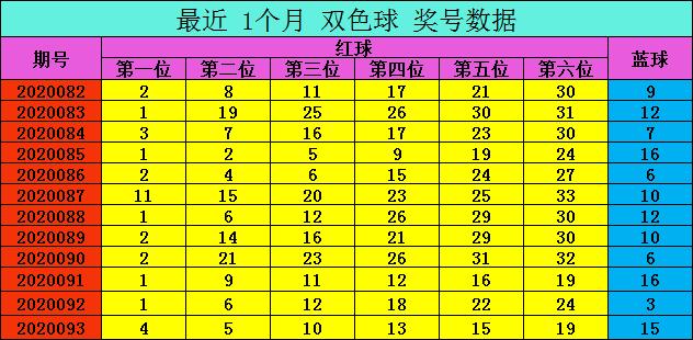 [公益彩票]爱军双色球094期推荐:不看好3字头码