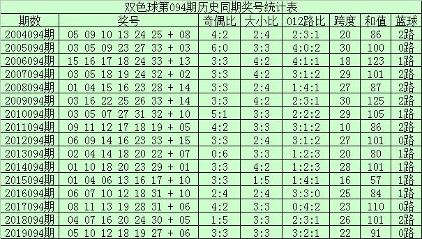 [公益彩票]李君双色球094期推荐:注意小码转热