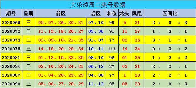 [公益彩票]迈久忠大乐透093期预测:三区比1-2-2