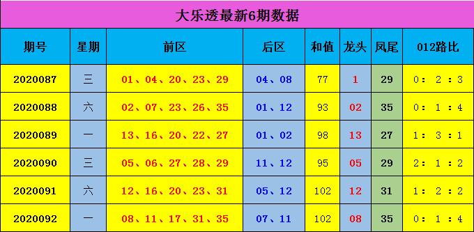 [公益彩票]蒋大中大乐透093期预测:0路码关注21