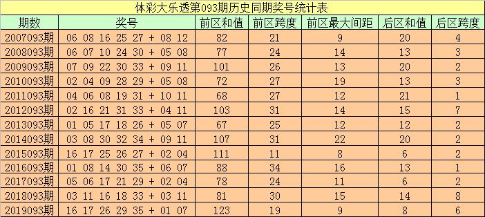 [公益彩票]袁大爷大乐透093期预测:012路比2-2-1