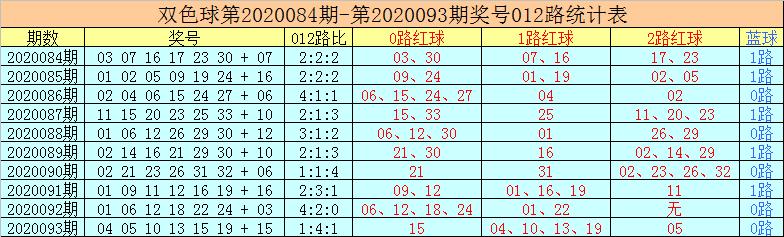 [公益彩票]老李双色球094期推荐:参考1路红球13