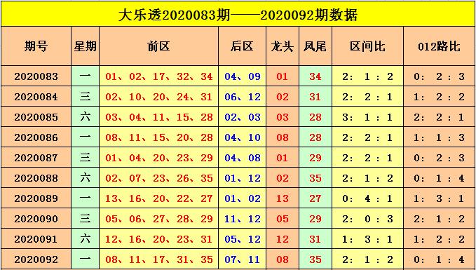 [公益彩票]云飞大乐透093期预测:小小组合走热