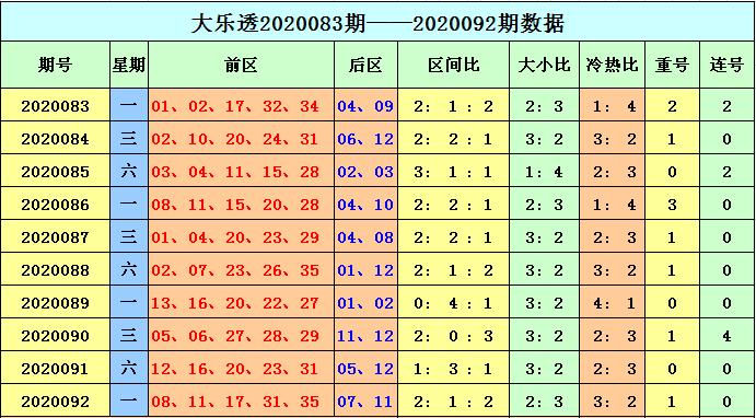 [公益彩票]天赐大乐透093期预测:注意冷码解冻