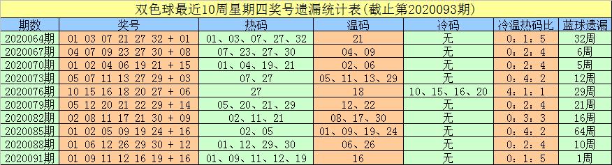 [公益彩票]豹子头双色球094期推荐:温码红球低迷