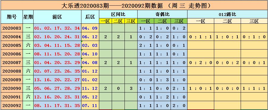 [公益彩票]李长生大乐透093期预测:三区比3-1-1