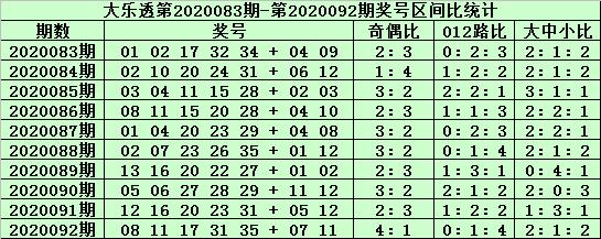 [公益彩票]郑飞大乐透093期预测:小号区胆码07