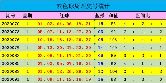 [公益彩票]迈久忠双色球094期推荐:三区比3-2-1