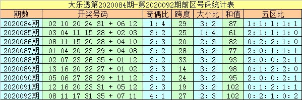 [公益彩票]杨万里大乐透093期预测:头尾码06 34