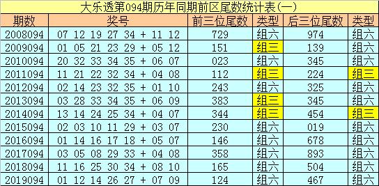 [公益彩票]船长大乐透094期预测:偶数尾数走热