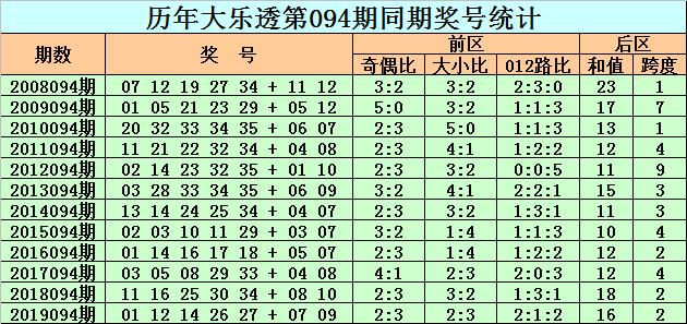 [公益彩票]老李大乐透094期预测:后区奇数和值