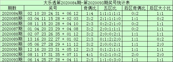 [公益彩票]阿财大乐透094期预测:前区防号码25