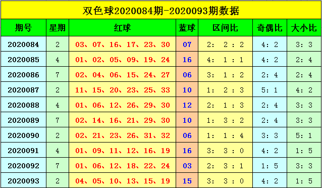 [公益彩票]刘海双色球094期推荐:二区号码转冷