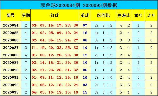 [公益彩票]天赐双色球094期推荐:推荐冷热比2-4