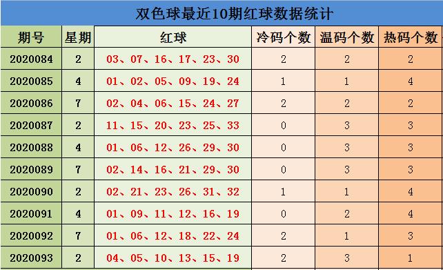 [公益彩票]刘源双色球094期推荐:预计开4个热码