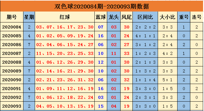 [公益彩票]余年双色球094期推荐:三区均衡出号
