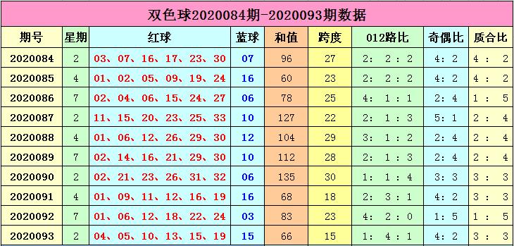 [公益彩票]李长生双色球094期推荐:和值将走高
