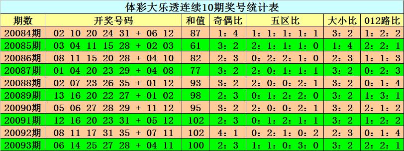 [公益彩票]阿旺大乐透094期预测:大小比关注2-3