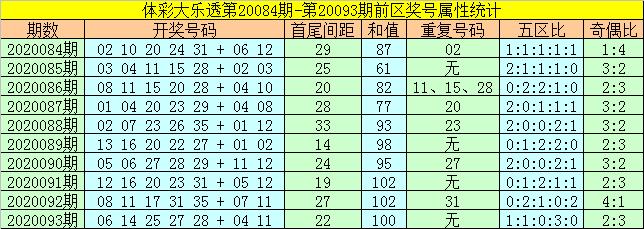 [公益彩票]何飞大乐透094期预测:防第一区断区