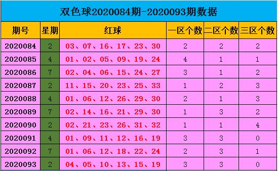 [公益彩票]王康双色球094期推荐:三区码回补3枚