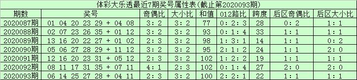 [公益彩票]安仔大乐透094期预测:012路比1-2-2