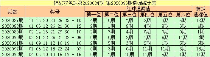 [公益彩票]张强双色球094期推荐:冷码蓝球现身