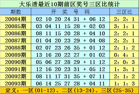 [公益彩票]双贵大乐透094期预测:后区参考02、09