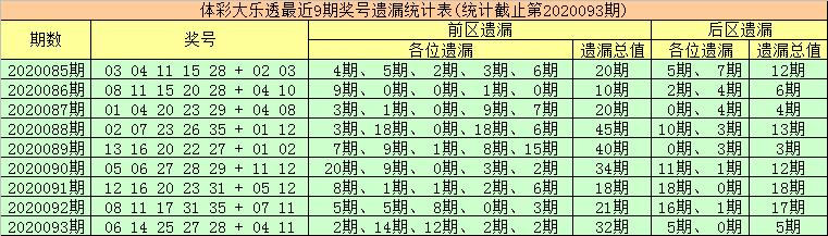 [公益彩票]金大玄大乐透094期预测:首尾号01、33