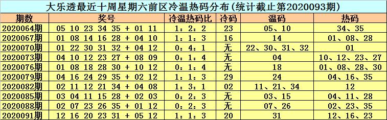 [公益彩票]李晓天大乐透094期预测:独胆关注16