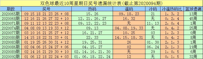 [公益彩票]豹子头双色球095期推荐:重投小蓝07