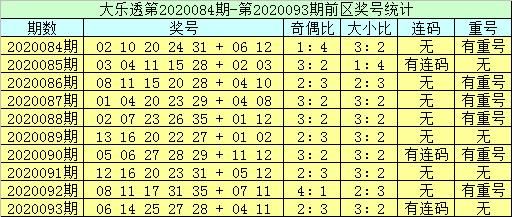 [公益彩票]李员外大乐透094期预测:看好奇偶3-2