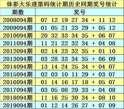 [公益彩票]石龙仔大乐透094期预测:绝杀09和12