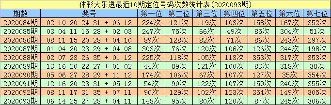 [公益彩票]智哥大乐透094期预测:前区两胆18 30