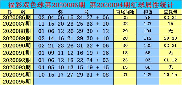 [公益彩票]双贵双色球095期推荐:关注热码蓝球15