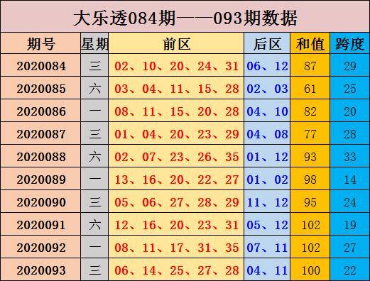 [公益彩票]张晶大乐透094期预测:前区和值升高