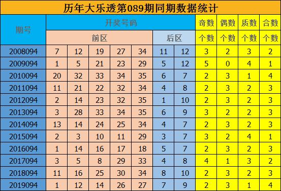 [公益彩票]修文大乐透094期预测:前区合数走热