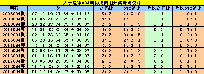 [公益彩票]赵灵芝大乐透094期预测:凤尾关注偶号30