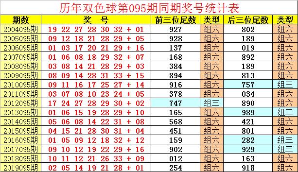 [公益彩票]祥子双色球095期推荐:蓝球预出小尾号