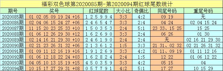[公益彩票]牛飞双色球095期推荐:龙头关注14