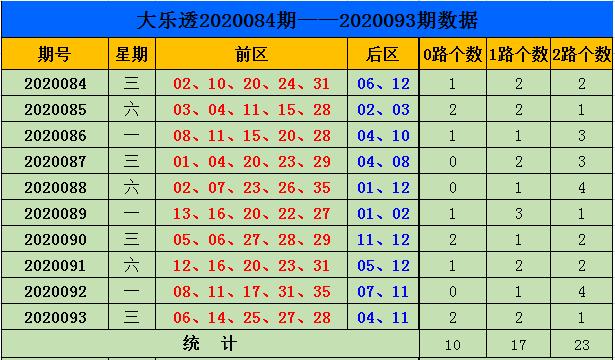 [公益彩票]刘源大乐透094期预测:前区1路号热出