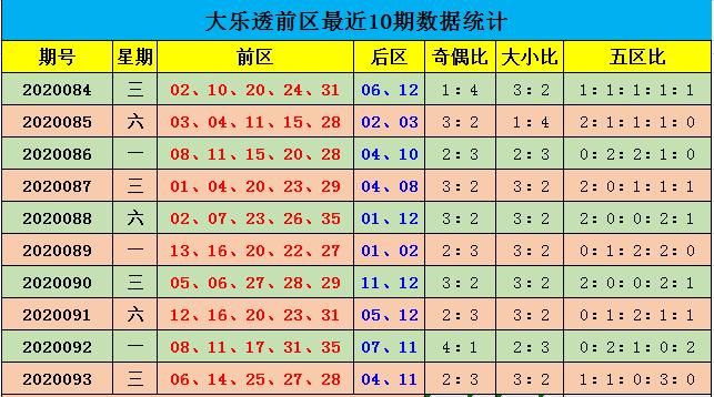 [公益彩票]余年大乐透094期预测:预计前二区断区