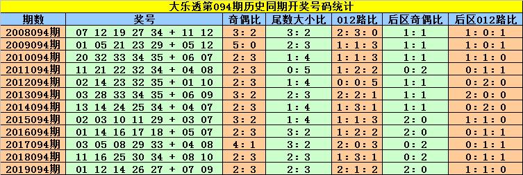 [公益彩票]刘贵大乐透094期预测:前区双胆03 22