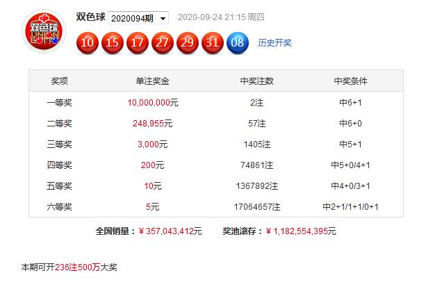 [公益彩票]舞昭双色球095期推荐:红球三区比3-3-0