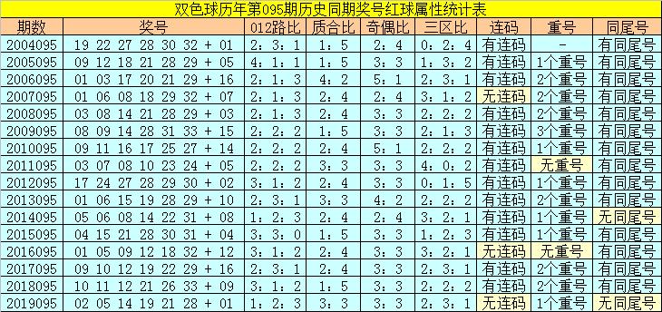 [公益彩票]陆白秋双色球095期推荐:温码红球05 06 31