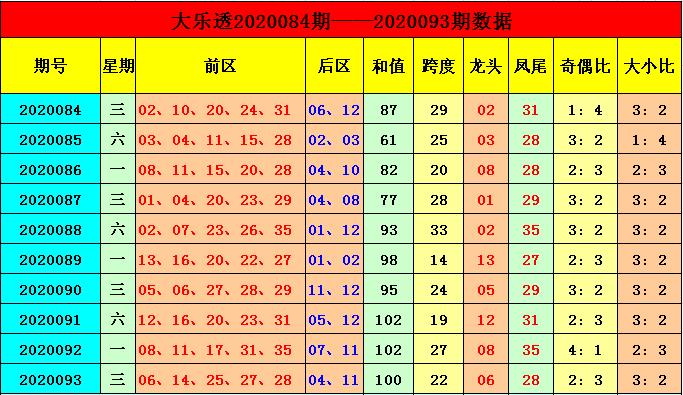 [公益彩票]季雨大乐透094期预测:前区小号热出