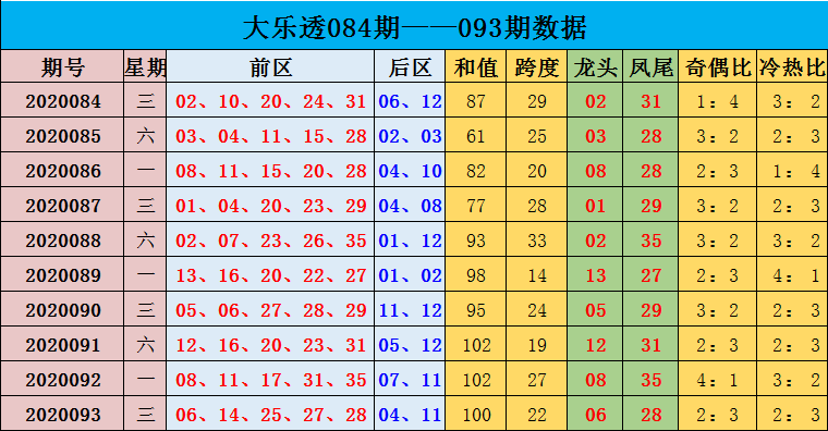 [公益彩票]沈昊大乐透094期预测:凤尾关注奇数33
