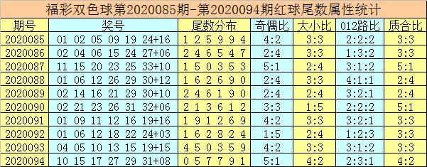 [公益彩票]唐龙双色球095期推荐:参考蓝球尾数2