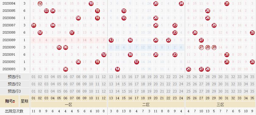 [公益彩票]李琳大乐透094期预测:看好后区奇偶组合