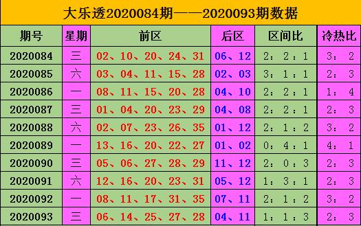 [公益彩票]王康大乐透094期预测:前一区胆码07