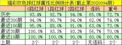 [公益彩票]邵老爷双色球095期推荐:红球连码30 31